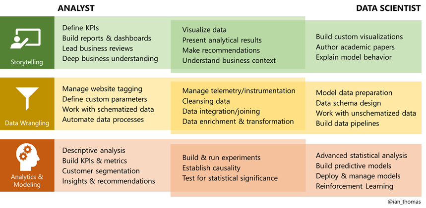 data scientists vs data analysts