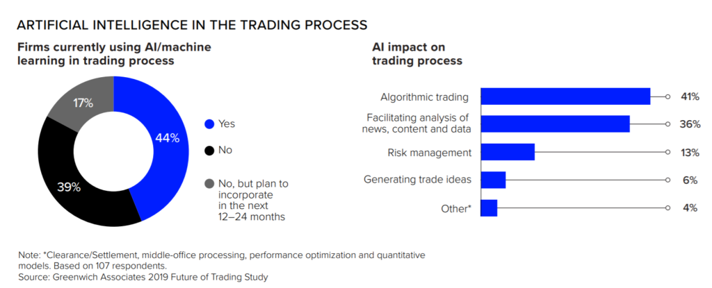 AI in trading 1024x415 - Fintech Innovations (Part 2): The Future in Trading Systems