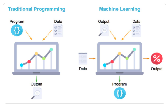 machine learning vs traditional programming