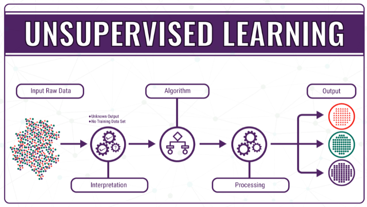 unsupervised learning, machine learning, ML
