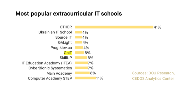 top extracurricular IT schools in Ukraine