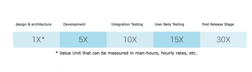 how much is it to test software