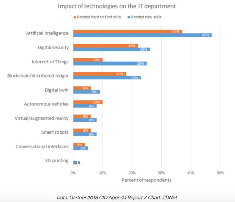 tech skills shortage USA, tech talent deficit usa 2019