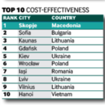 Kyiv and Lviv Enter fDi's Top 10 Smart Locations of the Future 2019/20