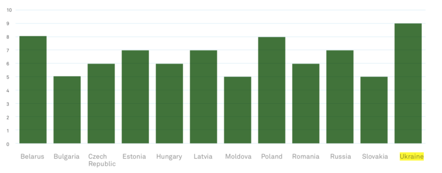 Screen Shot 2019 06 19 at 5.24.53 PM e1560954350314 - Eastern Europe Outsourcing Insights: Ukraine