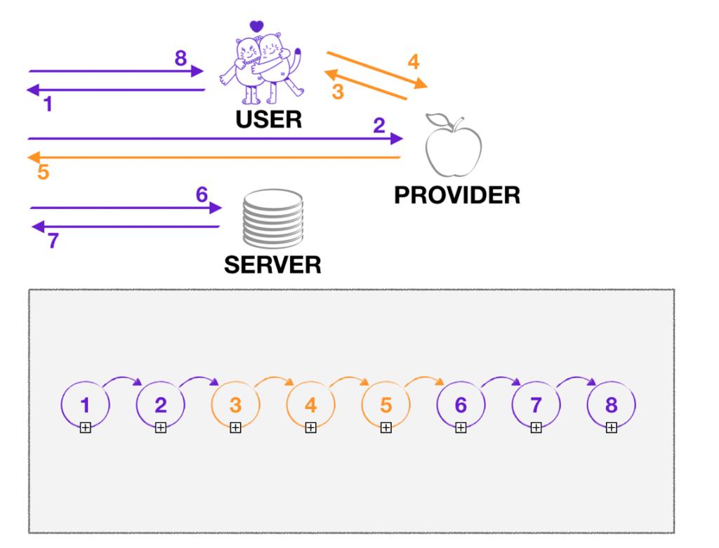 billing functionality testing, fintech QA