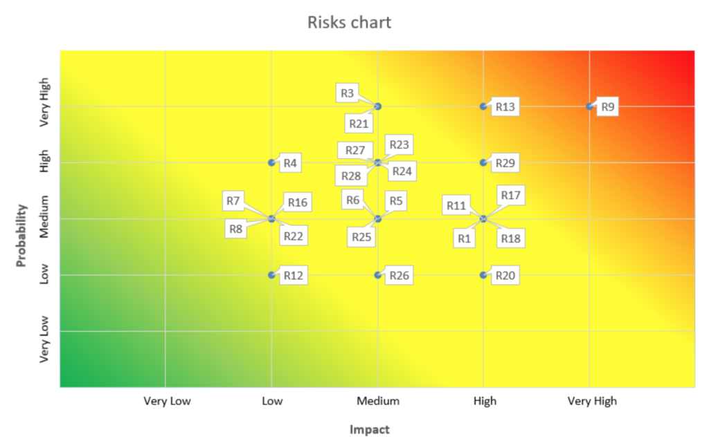 screen shot 2019 03 04 at 43421 pm 1024x641 - How to Identify and Manage Risks at Software Project Planning Stage