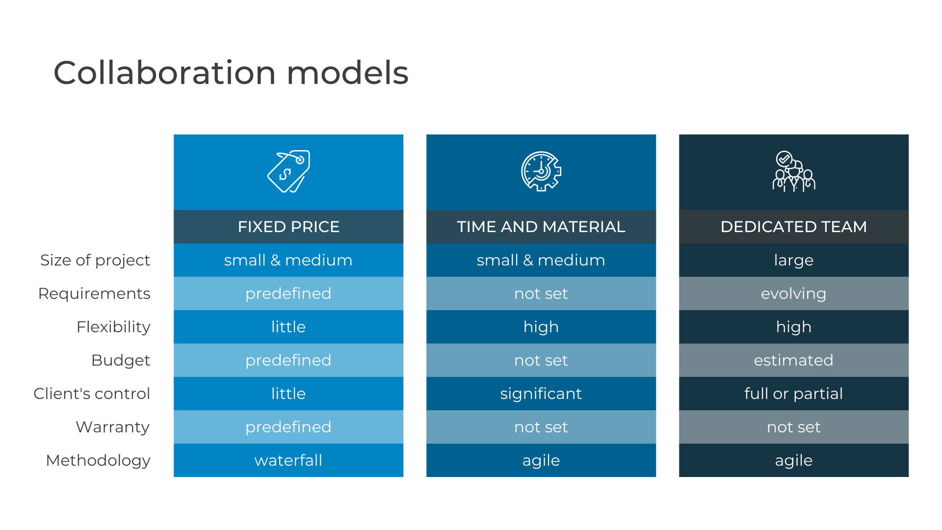 Collaboration models 1 - Dedicated Team Model: What is it, Pros and Cons